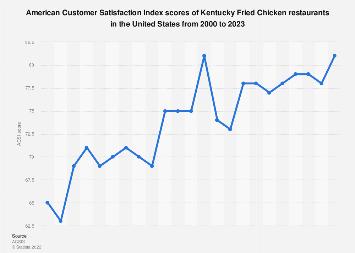 American customer satisfaction index: KFC restaurants in the U.S. 2000-2017