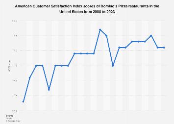 American customer satisfaction index: Domino's Pizza restaurants U.S. 2000-2019
