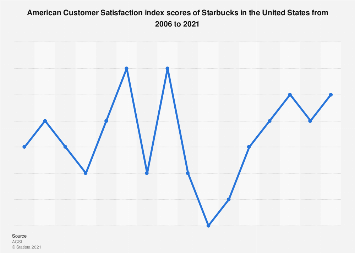 American customer satisfaction index: Starbucks in the U.S. 2006-2018