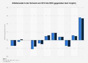 Inflationsrate in der Schweiz bis 2018