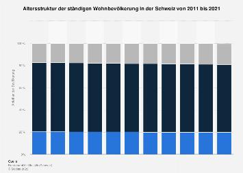 Altersstruktur in der Schweiz bis 2017