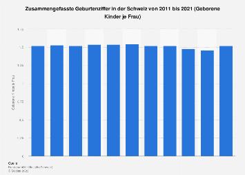 Geburtenziffer in der Schweiz bis 2018