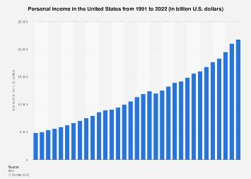 U.S. personal income 1990-2017