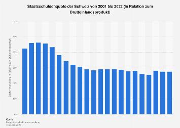 Staatsschuldenquote der Schweiz bis 2016