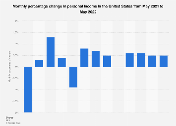 U.S. personal income - monthly percentage change December 2017