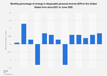 U.S. disposable personal income - monthly percentage of change 2017/18