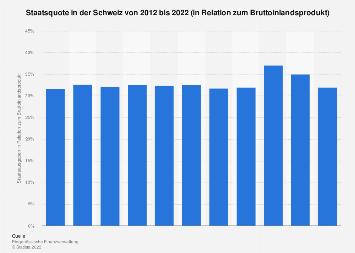 Staatsquote in der Schweiz bis 2016
