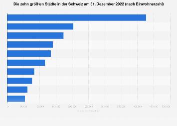 Größte Städte in der Schweiz 2017
