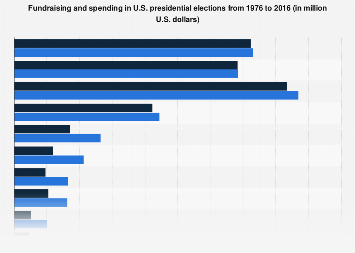 U.S. presidential elections - fundraising and spending 1976-2016