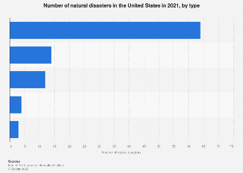United States - number of natural disasters by type 2018