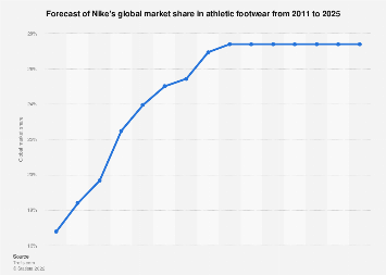 Forecast of Nike's global market share in athletic footwear 2011-2024