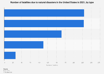 United States - fatalities due to natural disasters 2016