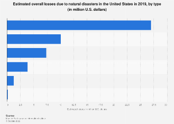 United States: estimated overall losses due to natural disasters 2016