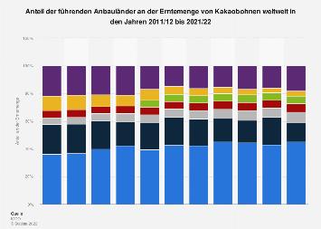 Anteil der führenden Anbauländer an der Erntemenge von Kakaobohnen weltweit 2016/2017