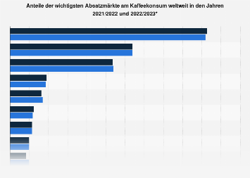 Anteile der wichtigsten Absatzmärkte am Kaffeekonsum weltweit 2017/18