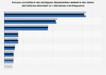 Konsum von Kaffee in den wichtigsten Absatzmärkten weltweit bis 2018/19