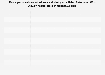 Most costly U.S. winters 1980-2017 by insured losses