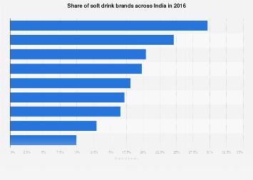India Best Selling Soft Drink Brands 2016 Statista