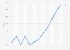 Durchschnittlich eingeräumter Preisvorteil beim Autokauf (Monatszahlen)
