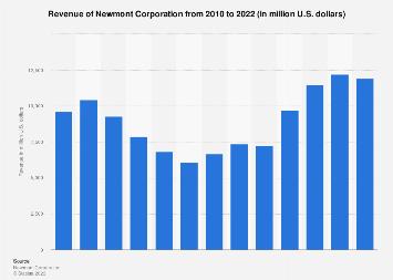 Newmont Mining's revenue 2007-2017