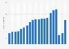 Anzahl der Flugpassagiere des Lufthansa-Konzerns in den Jahren 2003 bis 2016 (in Millionen)