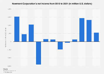 Newmont Mining's net income 2007-2017