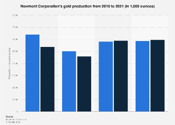 Gold production of Newmont Mining 2008-2017