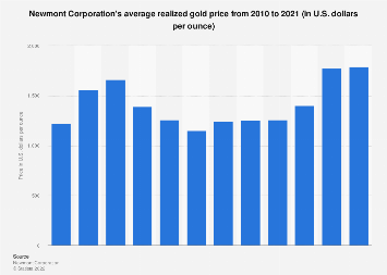 Newmont Mining's average realized gold price 2008-2017