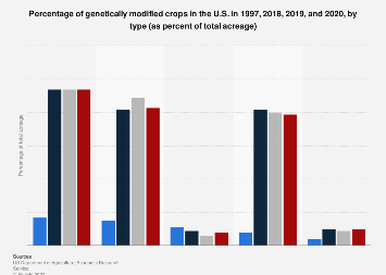 Percentage of genetically modified crops in the U.S. by type 2018