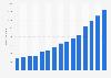 Anzahl der Inlandsreisen in China bis 2014