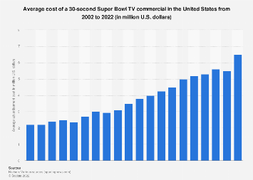 Average cost 30-second advertisement Super Bowl US broadcast 2002-2017