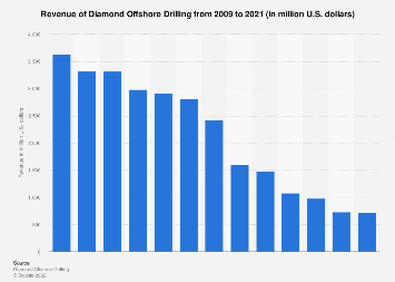 Diamond Offshore Drilling's revenue 2007-2017