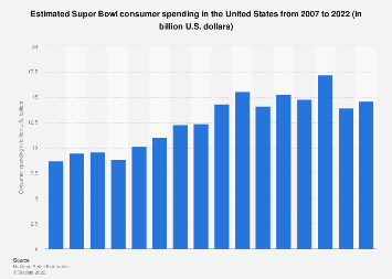 Estimated consumer spending related to the Super Bowl weekend 2007-2017