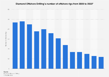Diamond Offshore Drilling: number of offshore rigs 2008-2018