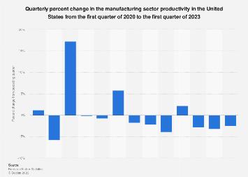 U.S. manufacturing sector productivity - quarterly percent change