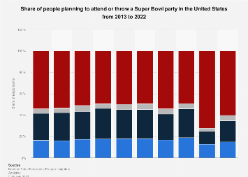 Share of people planning to attend or throw a Super Bowl party 2013-2018