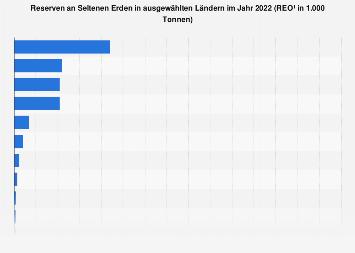 Reserven an Seltenen Erden in ausgewählten Ländern 2017