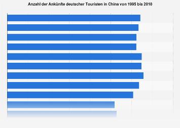 Ankünfte deutscher Touristen in China bis 2018
