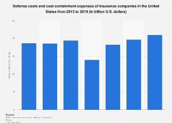 Defense and cost containment expenses of insurance companies in the U.S. 2013-2016