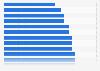 Wohnzufriedenheit - Ranking der Bundesländer 2011