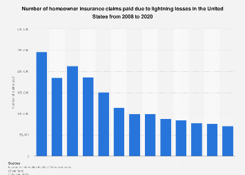 Number of U.S. homeowner insurance claims paid due to lightning losses 2008-2018