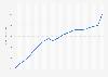 Estimated U.S. general merchandise per capita sales from 2000 to 2017
