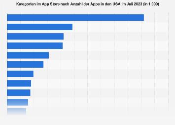 Kategorien im App Store nach Anzahl der Apps im Februar 2019