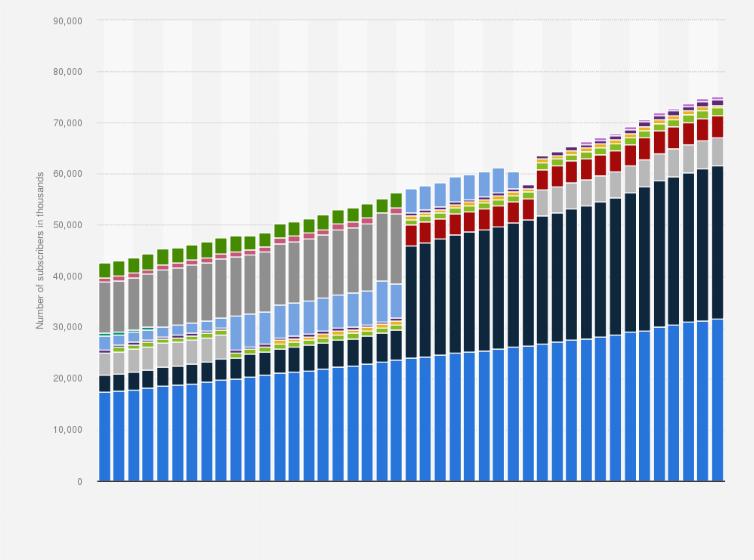 Isp broadband internet penetration