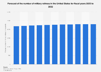 Forecast number of military retirees in the U.S. 2018-2028