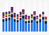Hardcopy peripheral shipments in the U.S. 2010-2014, by vendor