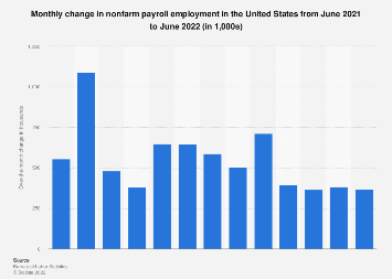 Monthly change in nonfarm payroll employment in the U.S. June 2019
