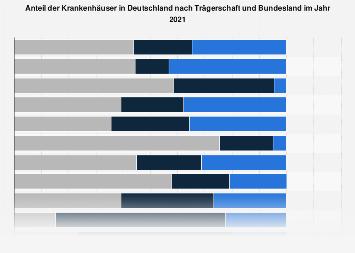 Anteil der Krankenhäuser in Deutschland nach Trägerschaft und Bundesland 2017