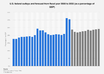 U.S. federal outlays and forecast as a percentage of the GDP 2000-2028