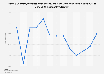 Teenage unemployment rate - adjusted monthly number in the U.S. October 2018